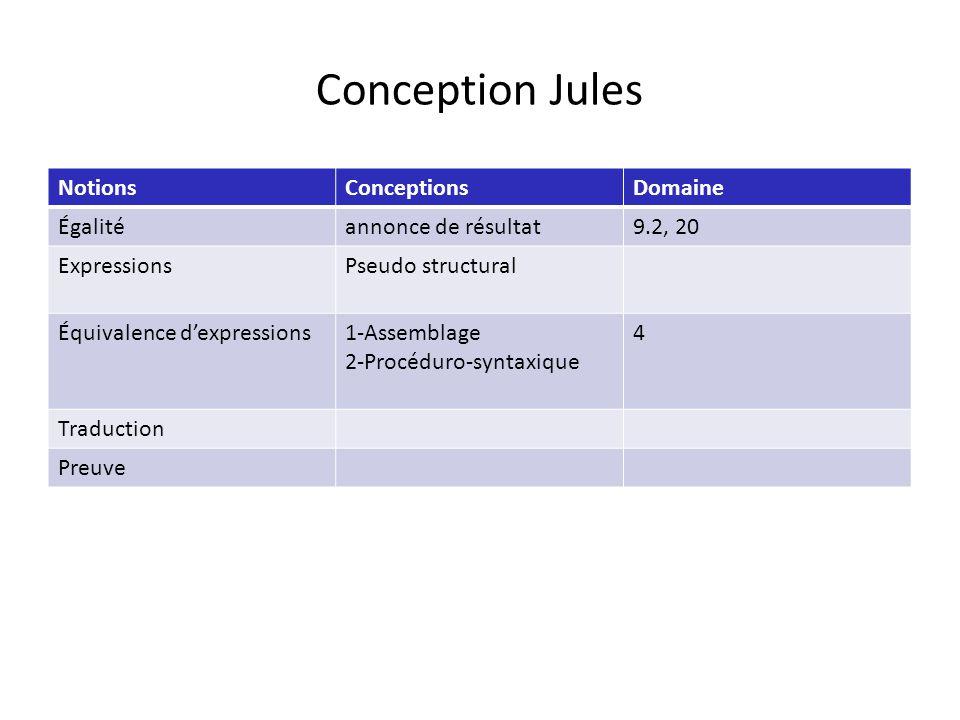 Conception Jules NotionsConceptionsDomaine Égalitéannonce de résultat9.2, 20 ExpressionsPseudo structural Équivalence dexpressions1-Assemblage 2-Procéduro-syntaxique 4 Traduction Preuve