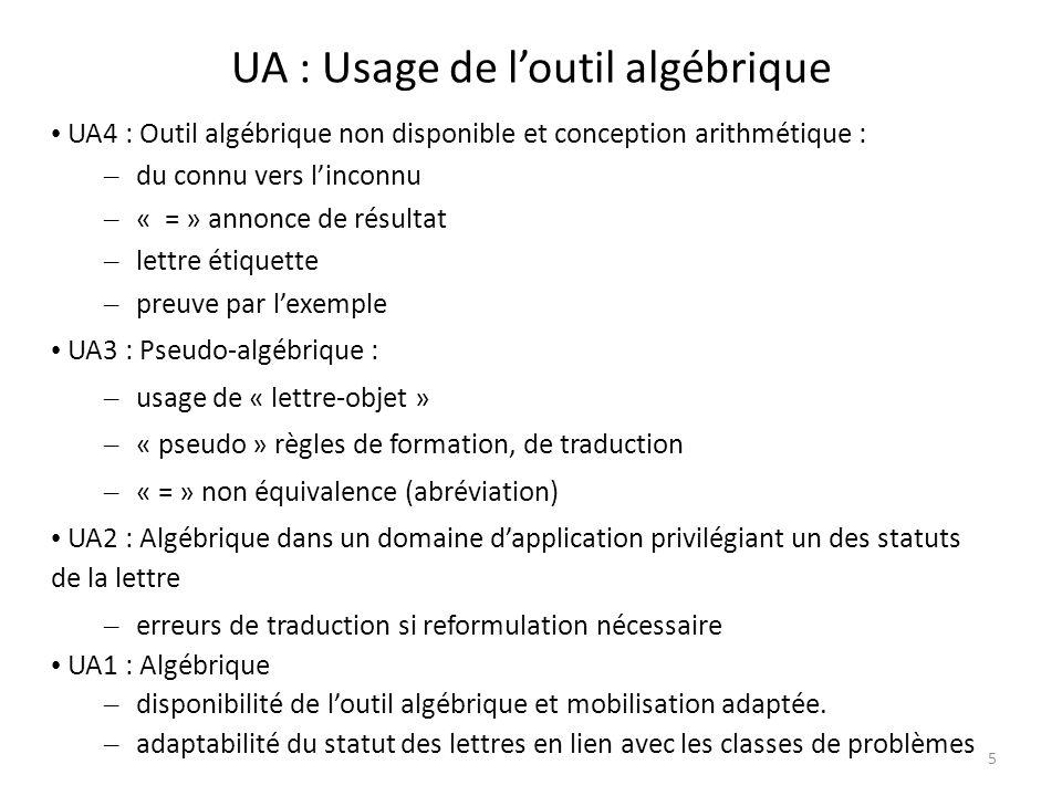 5 UA : Usage de loutil algébrique UA4 : Outil algébrique non disponible et conception arithmétique : – du connu vers linconnu – « = » annonce de résultat – lettre étiquette – preuve par lexemple UA3 : Pseudo-algébrique : – usage de « lettre-objet » – « pseudo » règles de formation, de traduction – « = » non équivalence (abréviation) UA2 : Algébrique dans un domaine dapplication privilégiant un des statuts de la lettre – erreurs de traduction si reformulation nécessaire UA1 : Algébrique – disponibilité de loutil algébrique et mobilisation adaptée.