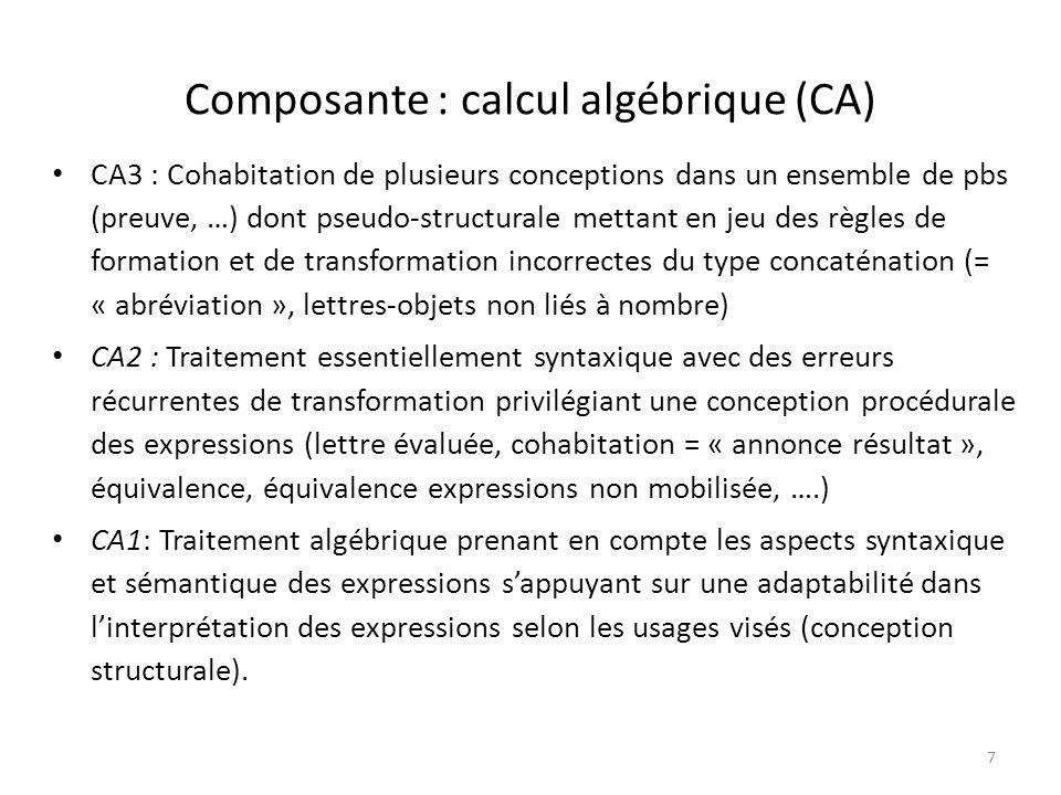 7 Composante : calcul algébrique (CA) CA3 : Cohabitation de plusieurs conceptions dans un ensemble de pbs (preuve, …) dont pseudo-structurale mettant en jeu des règles de formation et de transformation incorrectes du type concaténation (= « abréviation », lettres-objets non liés à nombre) CA2 : Traitement essentiellement syntaxique avec des erreurs récurrentes de transformation privilégiant une conception procédurale des expressions (lettre évaluée, cohabitation = « annonce résultat », équivalence, équivalence expressions non mobilisée, ….) CA1: Traitement algébrique prenant en compte les aspects syntaxique et sémantique des expressions sappuyant sur une adaptabilité dans linterprétation des expressions selon les usages visés (conception structurale).