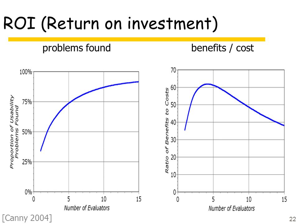 22 ROI (Return on investment) problems foundbenefits / cost [Canny 2004]