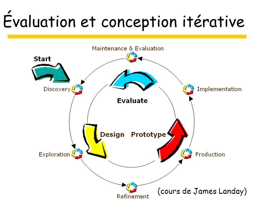 Évaluation et conception itérative (cours de James Landay)