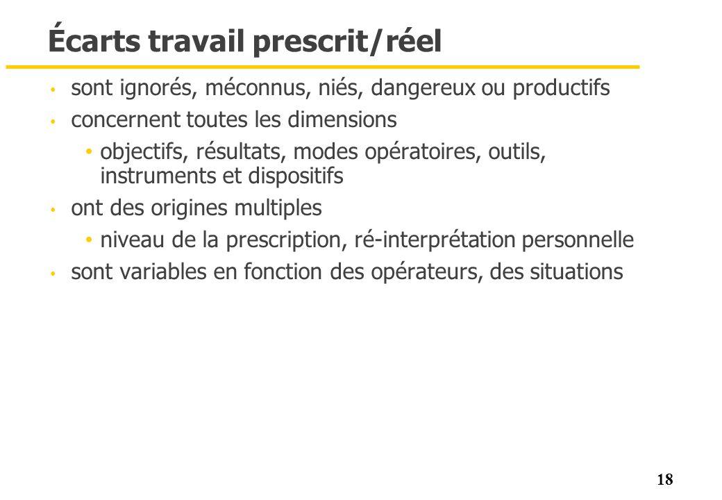 18 Écarts travail prescrit/réel sont ignorés, méconnus, niés, dangereux ou productifs concernent toutes les dimensions objectifs, résultats, modes opé