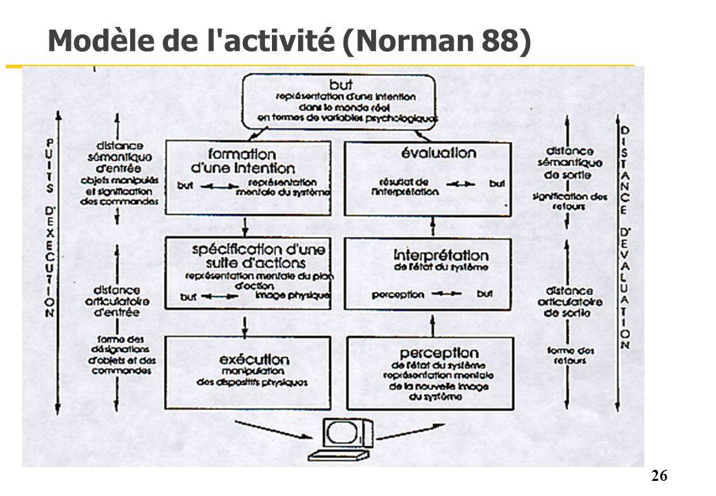 26 Modèle de l'activité (Norman 88)
