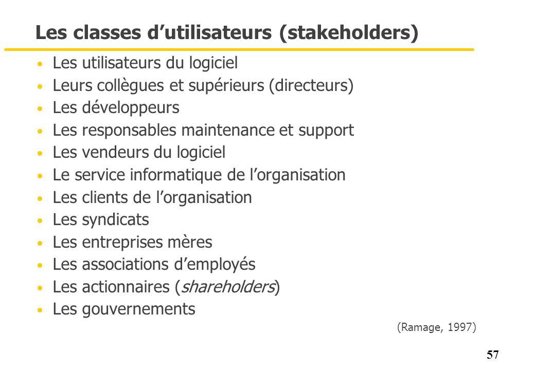 57 Les classes dutilisateurs (stakeholders) Les utilisateurs du logiciel Leurs collègues et supérieurs (directeurs) Les développeurs Les responsables