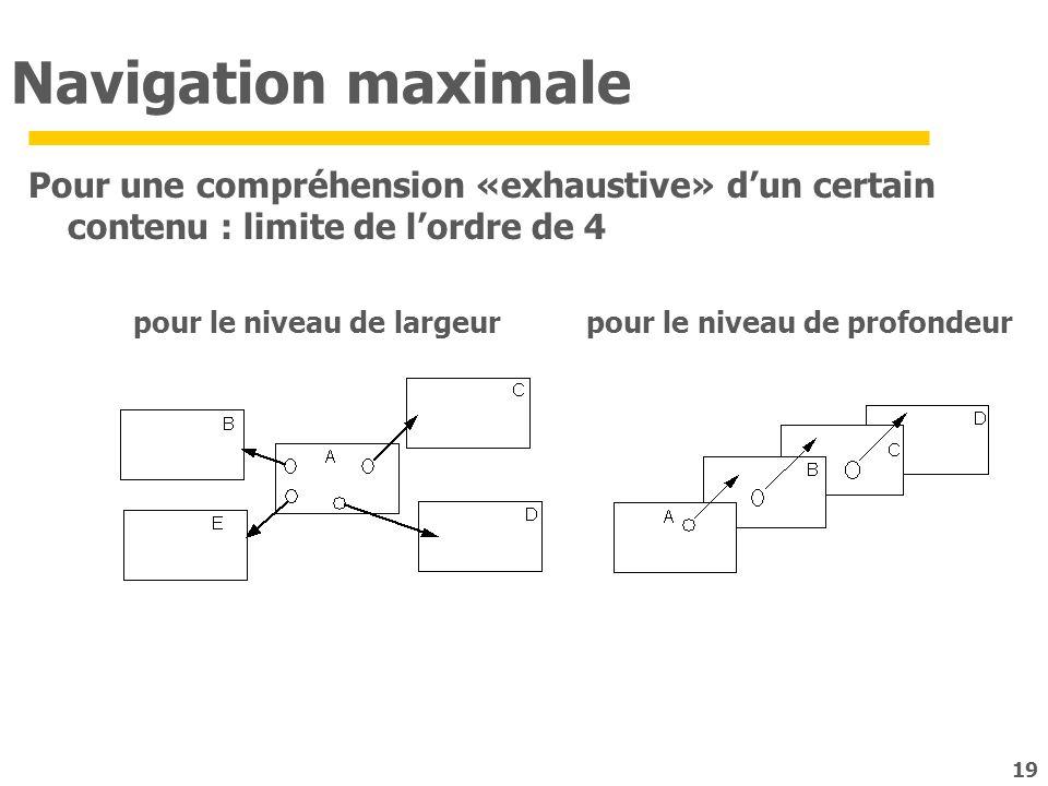19 Navigation maximale Pour une compréhension «exhaustive» dun certain contenu : limite de lordre de 4 pour le niveau de largeur pour le niveau de pro