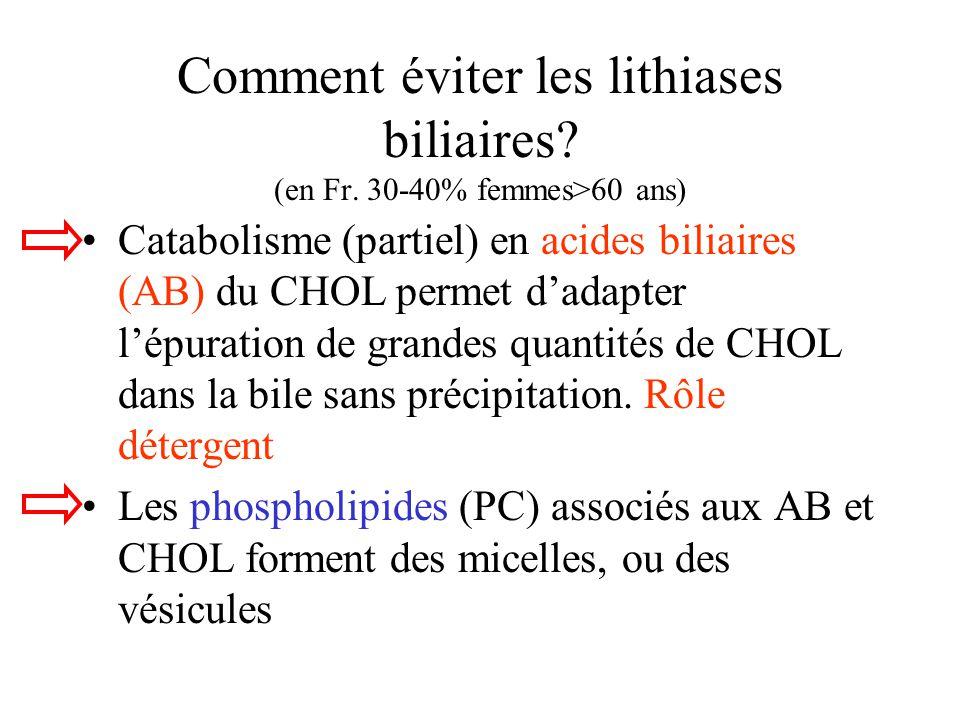 Comment éviter les lithiases biliaires? (en Fr. 30-40% femmes>60 ans) Catabolisme (partiel) en acides biliaires (AB) du CHOL permet dadapter lépuratio