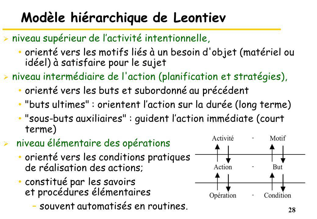 28 Modèle hiérarchique de Leontiev niveau supérieur de lactivité intentionnelle, orienté vers les motifs liés à un besoin d'objet (matériel ou idéel)