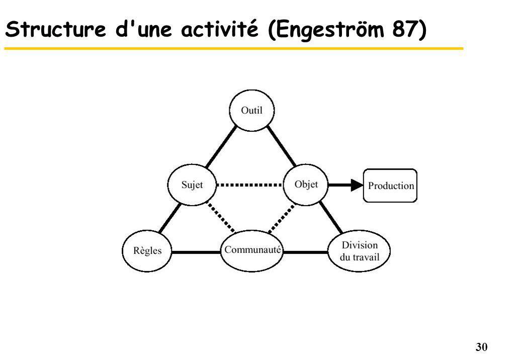30 Structure d'une activité (Engeström 87)