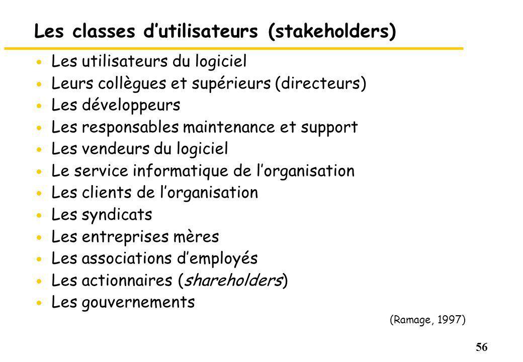 56 Les classes dutilisateurs (stakeholders) Les utilisateurs du logiciel Leurs collègues et supérieurs (directeurs) Les développeurs Les responsables