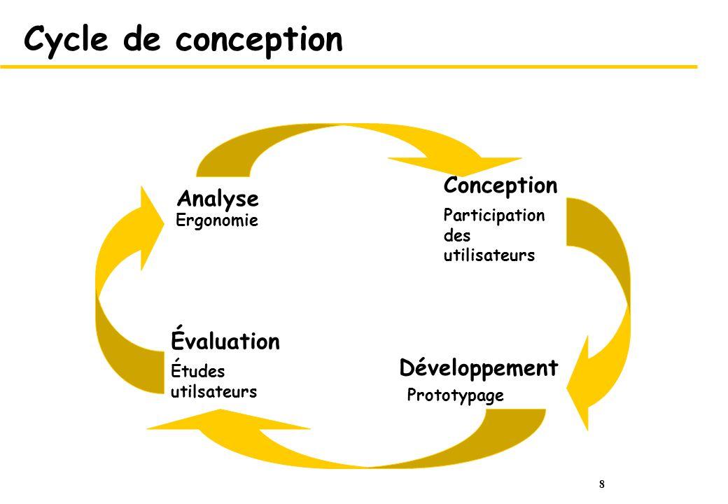 8 Cycle de conception Ergonomie Analyse Participation des utilisateurs Conception Prototypage Développement Études utilsateurs Évaluation