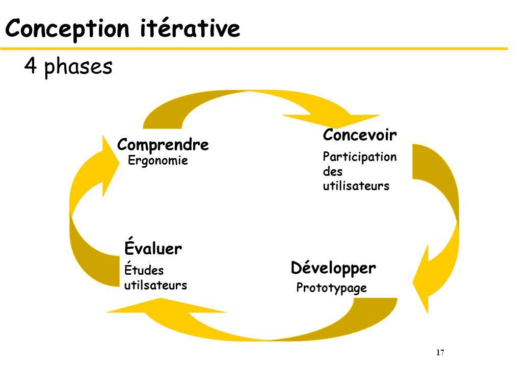17 Conception itérative 4 phases Ergonomie Comprendre Participation des utilisateurs Concevoir Prototypage Développer Études utilsateurs Évaluer