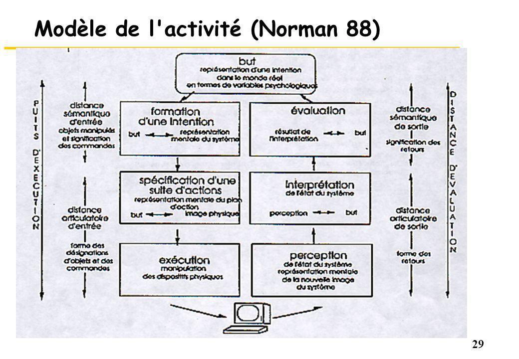 29 Modèle de l activité (Norman 88)