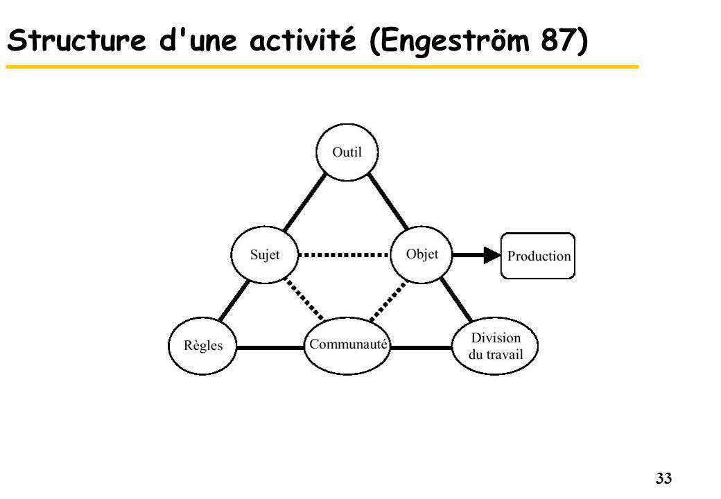 33 Structure d une activité (Engeström 87)