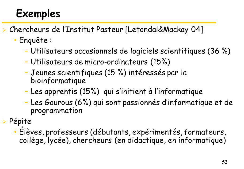 53 Exemples Chercheurs de lInstitut Pasteur [Letondal&Mackay 04] Enquête : –Utilisateurs occasionnels de logiciels scientifiques (36 %) –Utilisateurs de micro-ordinateurs (15%) –Jeunes scientifiques (15 %) intéressés par la bioinformatique –Les apprentis (15%) qui sinitient à linformatique –Les Gourous (6%) qui sont passionnés dinformatique et de programmation Pépite Élèves, professeurs (débutants, expérimentés, formateurs, collège, lycée), chercheurs (en didactique, en informatique)