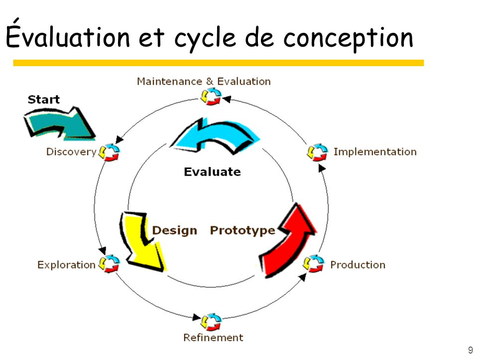 9 Évaluation et cycle de conception