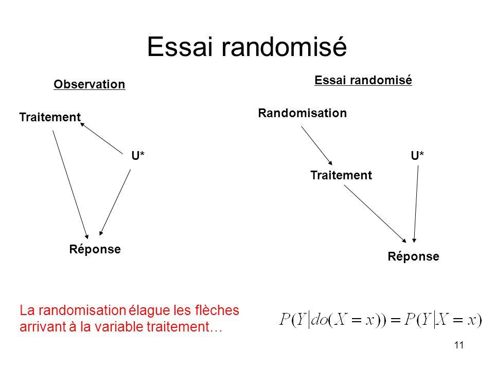 11 Essai randomisé Observation Traitement Réponse Essai randomisé Randomisation Traitement Réponse U* La randomisation élague les flèches arrivant à la variable traitement…