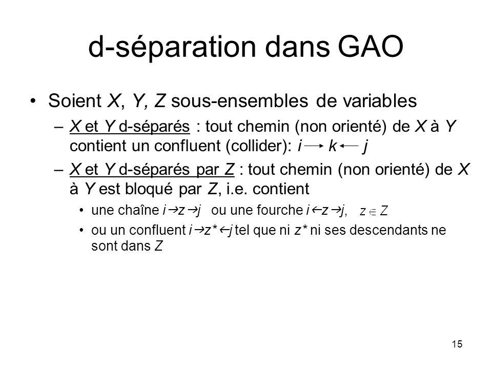 15 d-séparation dans GAO Soient X, Y, Z sous-ensembles de variables –X et Y d-séparés : tout chemin (non orienté) de X à Y contient un confluent (collider): i k j –X et Y d-séparés par Z : tout chemin (non orienté) de X à Y est bloqué par Z, i.e.