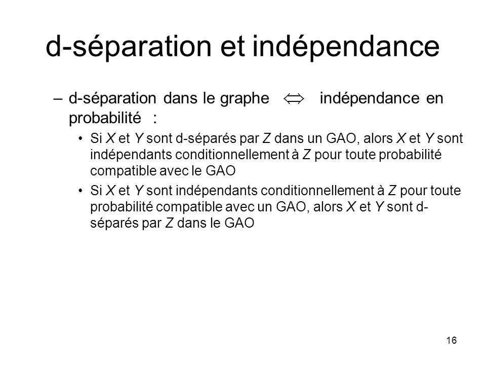 16 d-séparation et indépendance –d-séparation dans le graphe indépendance en probabilité : Si X et Y sont d-séparés par Z dans un GAO, alors X et Y sont indépendants conditionnellement à Z pour toute probabilité compatible avec le GAO Si X et Y sont indépendants conditionnellement à Z pour toute probabilité compatible avec un GAO, alors X et Y sont d- séparés par Z dans le GAO