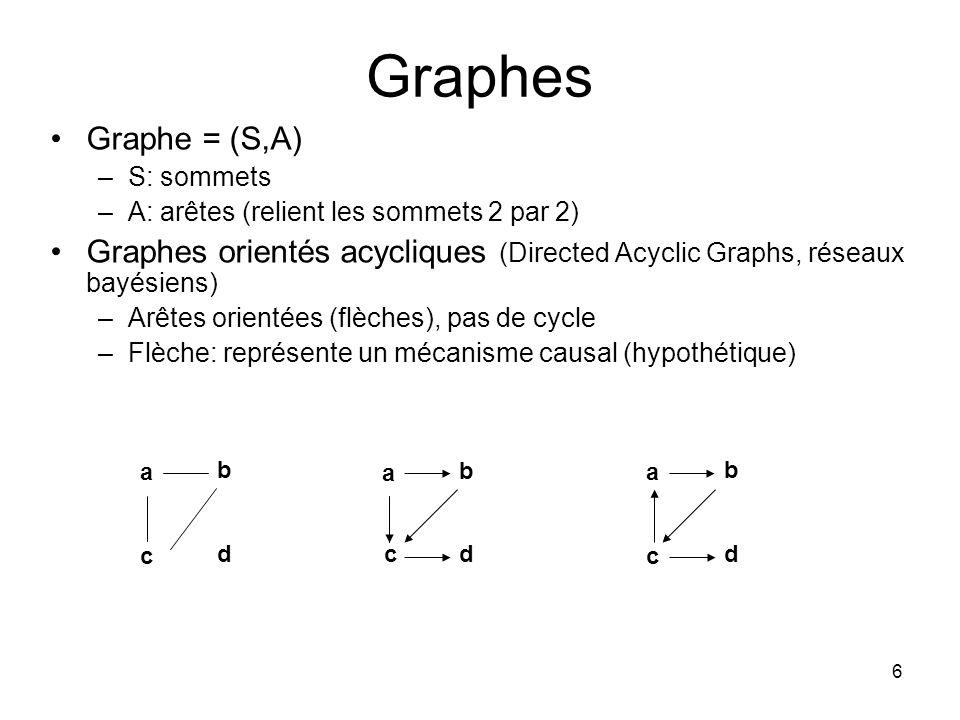 6 Graphes Graphe = (S,A) –S: sommets –A: arêtes (relient les sommets 2 par 2) Graphes orientés acycliques (Directed Acyclic Graphs, réseaux bayésiens) –Arêtes orientées (flèches), pas de cycle –Flèche: représente un mécanisme causal (hypothétique) a b c d a b c d a b c d