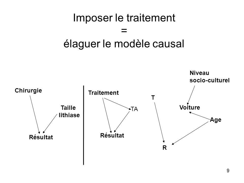 9 Imposer le traitement = élaguer le modèle causal Chirurgie Taille lithiase Résultat T Voiture R Niveau socio-culturel Age Traitement TA Résultat