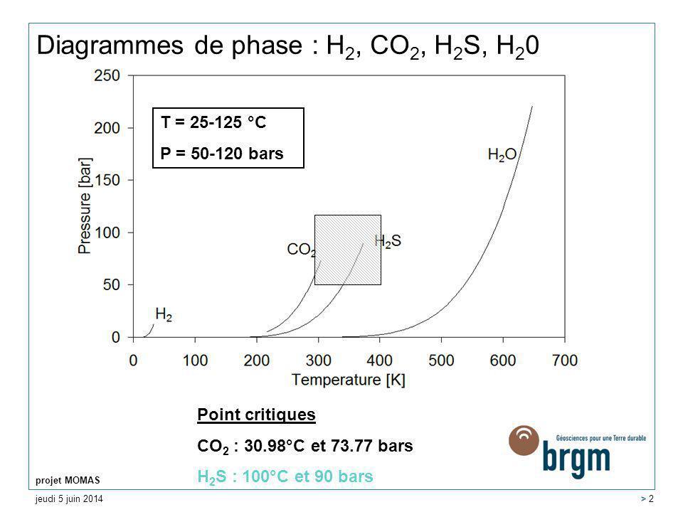 jeudi 5 juin 2014 projet MOMAS > 2 Diagrammes de phase : H 2, CO 2, H 2 S, H 2 0 T = 25-125 °C P = 50-120 bars Point critiques CO 2 : 30.98°C et 73.77 bars H 2 S : 100°C et 90 bars