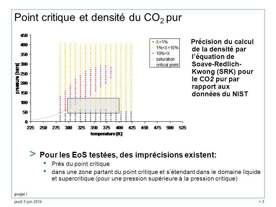 jeudi 5 juin 2014 projet MOMAS > 3 Point critique et densité du CO 2 pur Précision du calcul de la densité par léquation de Soave-Redlich- Kwong (SRK) pour le CO2 pur par rapport aux données du NIST > Pour les EoS testées, des imprécisions existent: Près du point critique dans une zone partant du point critique et sétendant dans le domaine liquide et supercritique (pour une pression supérieure à la pression critique)