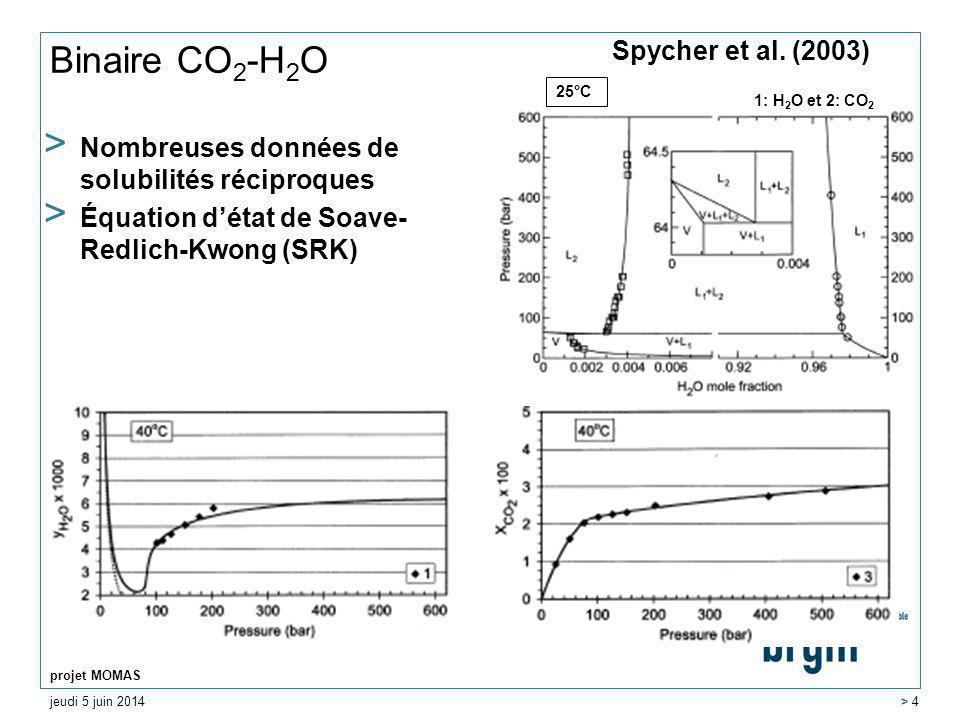 jeudi 5 juin 2014 projet MOMAS > 4 Binaire CO 2 -H 2 O > Nombreuses données de solubilités réciproques > Équation détat de Soave- Redlich-Kwong (SRK) 25°C 1: H 2 O et 2: CO 2 Spycher et al.