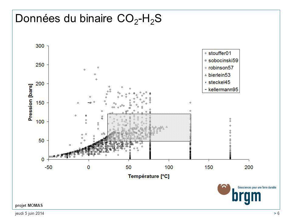jeudi 5 juin 2014 projet MOMAS > 6 Données du binaire CO 2 -H 2 S