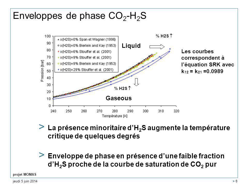 jeudi 5 juin 2014 projet MOMAS > 8 Enveloppes de phase CO 2 -H 2 S > La présence minoritaire dH 2 S augmente la température critique de quelques degrés > Enveloppe de phase en présence dune faible fraction dH 2 S proche de la courbe de saturation de CO 2 pur Les courbes correspondent à léquation SRK avec k 12 = k 21 =0.0989 % H2S Gaseous Liquid