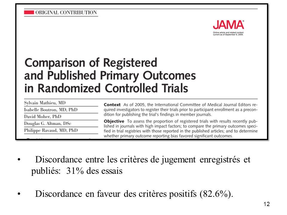 Discordance entre les critères de jugement enregistrés et publiés: 31% des essais Discordance en faveur des critères positifs (82.6%). 12