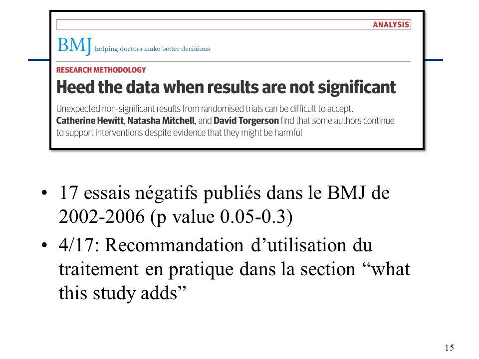17 essais négatifs publiés dans le BMJ de 2002-2006 (p value 0.05-0.3) 4/17: Recommandation dutilisation du traitement en pratique dans la section wha