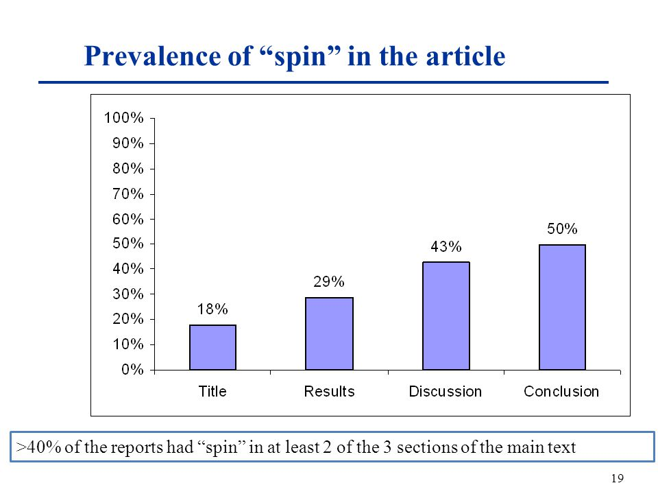 Prevalence of spin in the article 19 >40% of the reports had spin in at least 2 of the 3 sections of the main text N = 72