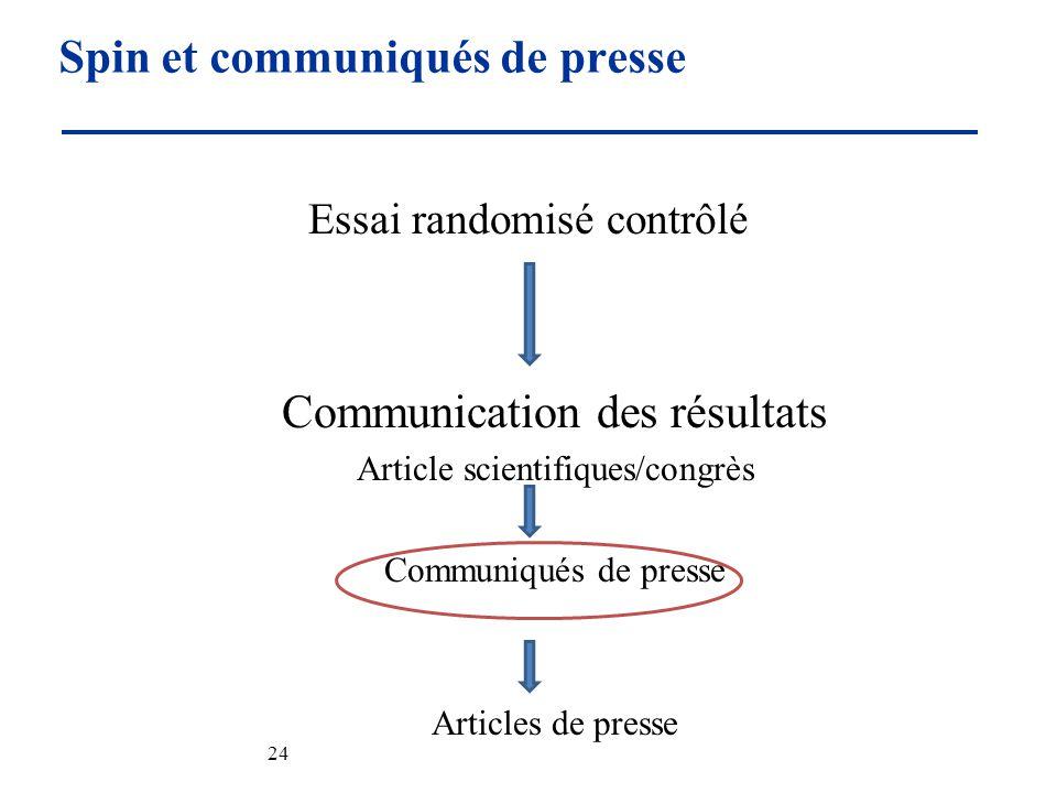 Spin et communiqués de presse 24 Essai randomisé contrôlé Communication des résultats Article scientifiques/congrès Communiqués de presse Articles de