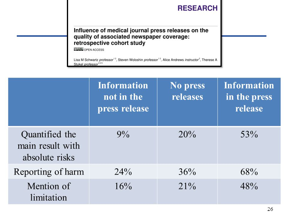 Information not in the press release No press releases Information in the press release Quantified the main result with absolute risks 9%20%53% Reporting of harm24%36%68% Mention of limitation 16%21%48% 26
