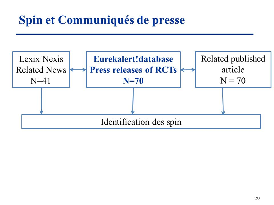 Spin et Communiqués de presse 29 Eurekalert!database Press releases of RCTs N=70 Related published article N = 70 Identification des spin Lexix Nexis Related News N=41