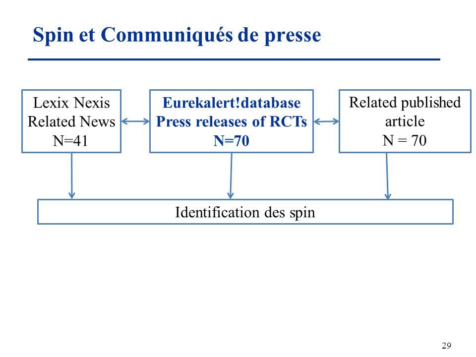 Spin et Communiqués de presse 29 Eurekalert!database Press releases of RCTs N=70 Related published article N = 70 Identification des spin Lexix Nexis