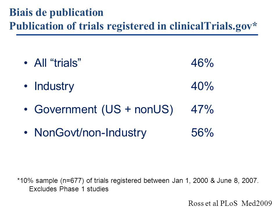 Ross et al PLoS Med2009 Biais de publication Publication of trials registered in clinicalTrials.gov* All trials46% Industry40% Government (US + nonUS)