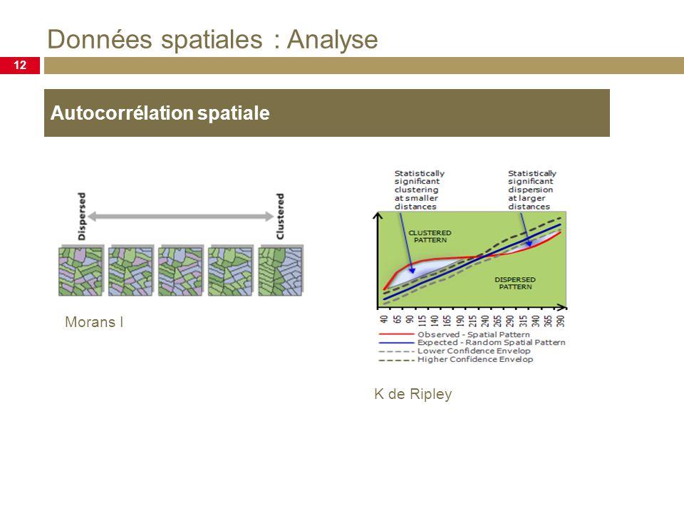 Données spatiales : Analyse 12 Autocorrélation spatiale K de Ripley Morans I