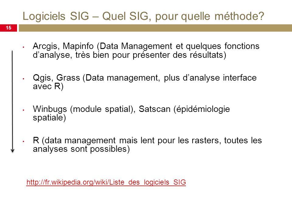 Logiciels SIG – Quel SIG, pour quelle méthode.