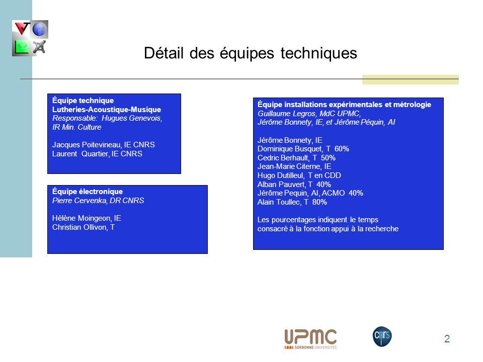 2 Équipe technique Lutheries-Acoustique-Musique Responsable: Hugues Genevois, IR Min. Culture Jacques Poitevineau, IE CNRS Laurent Quartier, IE CNRS É