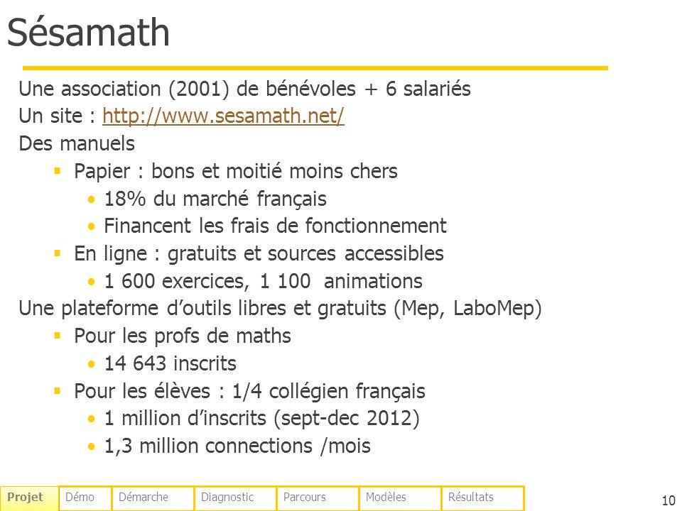 Sésamath Une association (2001) de bénévoles + 6 salariés Un site : http://www.sesamath.net/http://www.sesamath.net/ Des manuels Papier : bons et moitié moins chers 18% du marché français Financent les frais de fonctionnement En ligne : gratuits et sources accessibles 1 600 exercices, 1 100 animations Une plateforme doutils libres et gratuits (Mep, LaboMep) Pour les profs de maths 14 643 inscrits Pour les élèves : 1/4 collégien français 1 million dinscrits (sept-dec 2012) 1,3 million connections /mois 10 DémoDémarcheDiagnosticParcoursModèlesRésultats Projet
