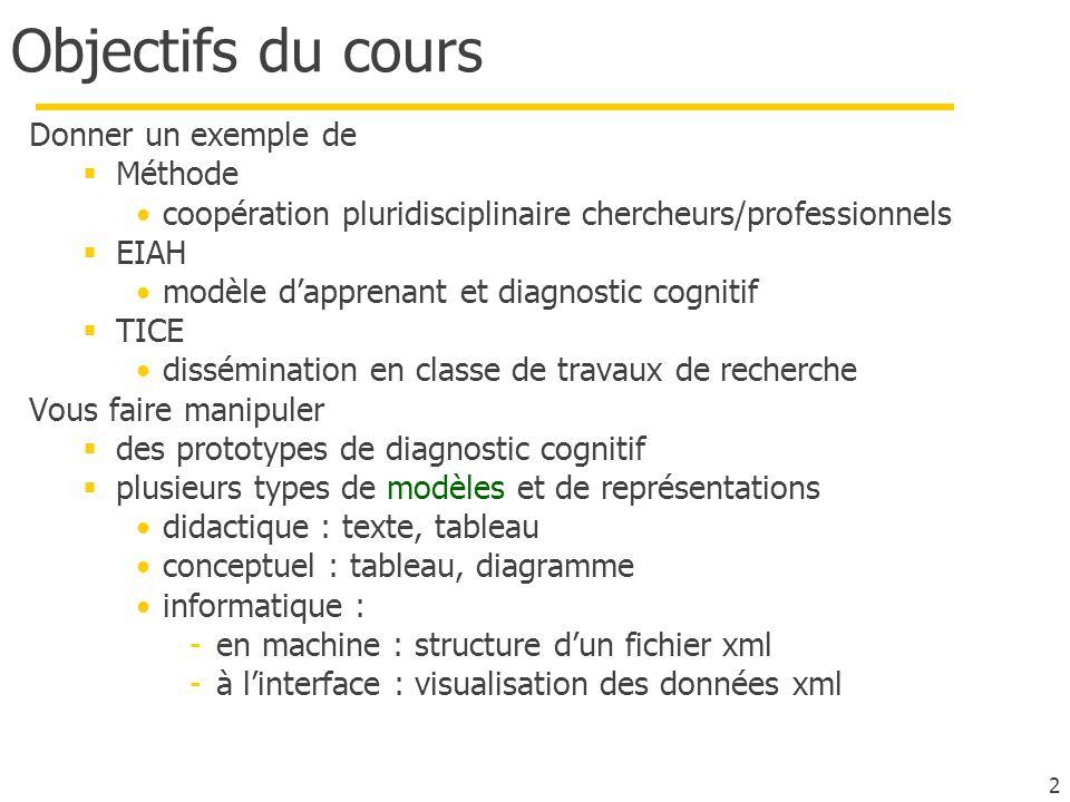 Objectifs du cours Donner un exemple de Méthode coopération pluridisciplinaire chercheurs/professionnels EIAH modèle dapprenant et diagnostic cognitif