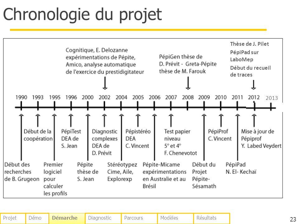 Chronologie du projet 23 Démo Démarche DiagnosticParcoursModèlesRésultatsProjet Thèse de J. Pilet PépiPad sur LaboMep Début du recueil de traces 2013