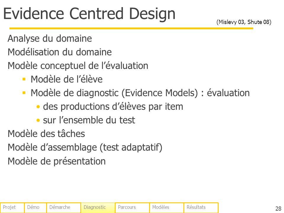 Evidence Centred Design Analyse du domaine Modélisation du domaine Modèle conceptuel de lévaluation Modèle de lélève Modèle de diagnostic (Evidence Mo