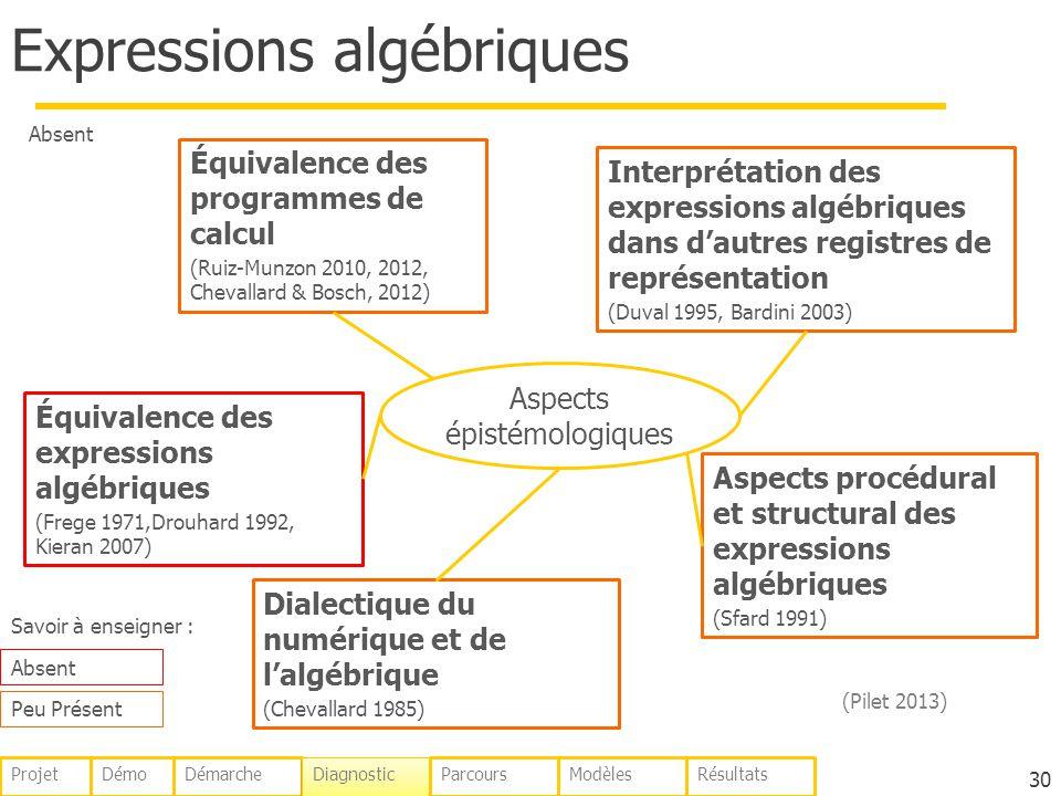 Expressions algébriques 30 Aspects épistémologiques Équivalence des programmes de calcul (Ruiz-Munzon 2010, 2012, Chevallard & Bosch, 2012) Équivalenc