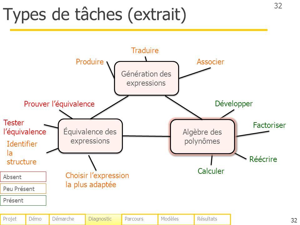 Types de tâches (extrait) 32 ProduireAssocier Traduire Développer Factoriser Réécrire Calculer Prouver léquivalence Identifier la structure Tester léq