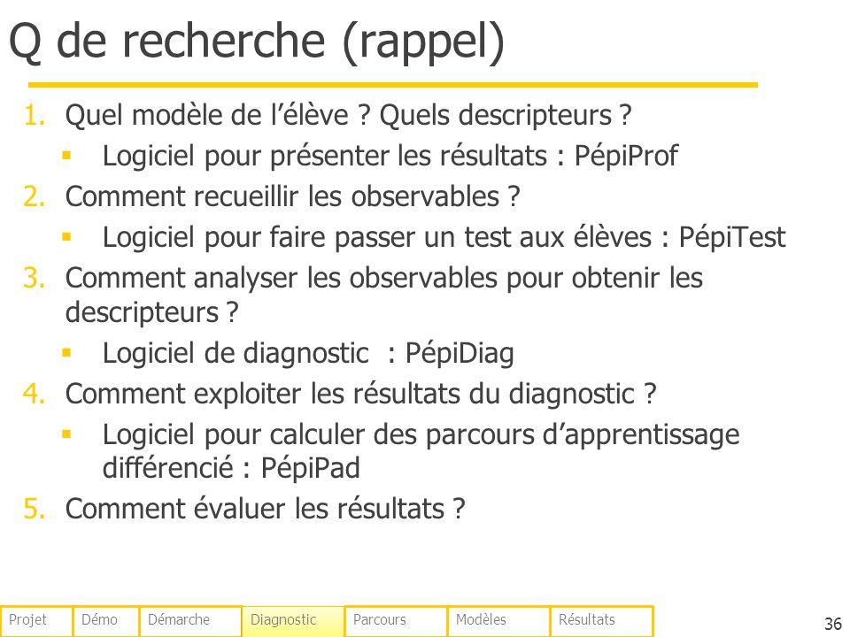 Q de recherche (rappel) 1.Quel modèle de lélève ? Quels descripteurs ? Logiciel pour présenter les résultats : PépiProf 2.Comment recueillir les obser