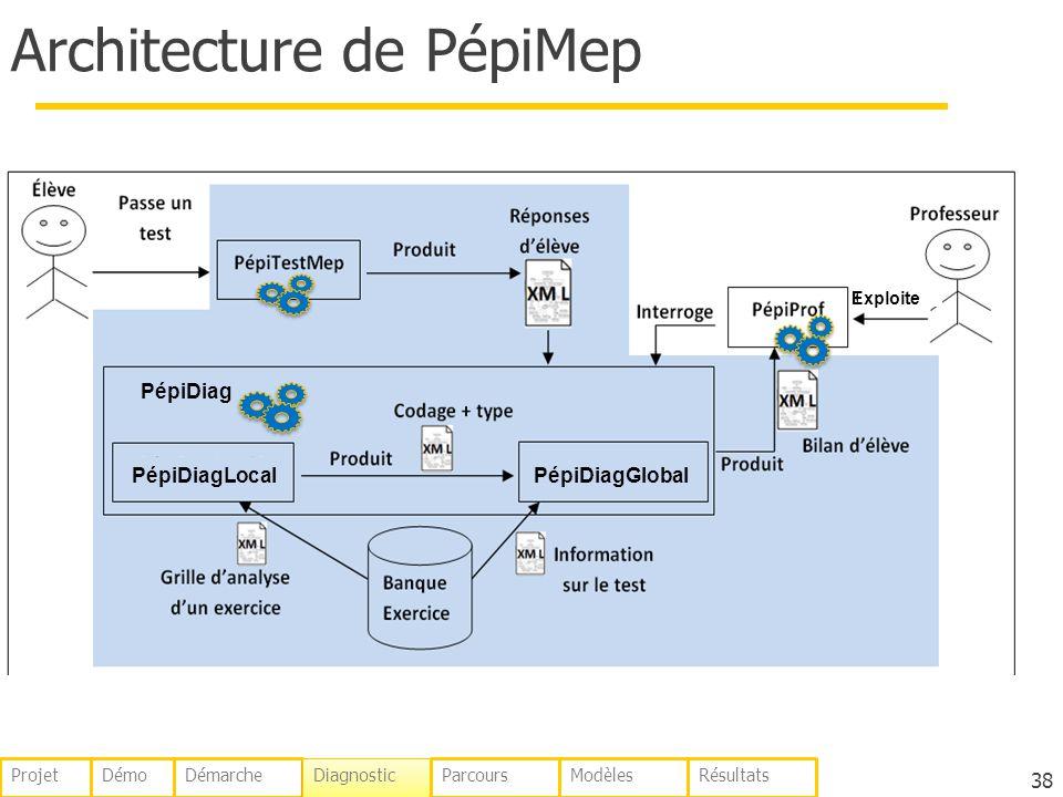 Architecture de PépiMep 38 Exploite PépiDiag PépiDiagLocalPépiDiagGlobal DémoDémarche Diagnostic ParcoursModèlesRésultatsProjet
