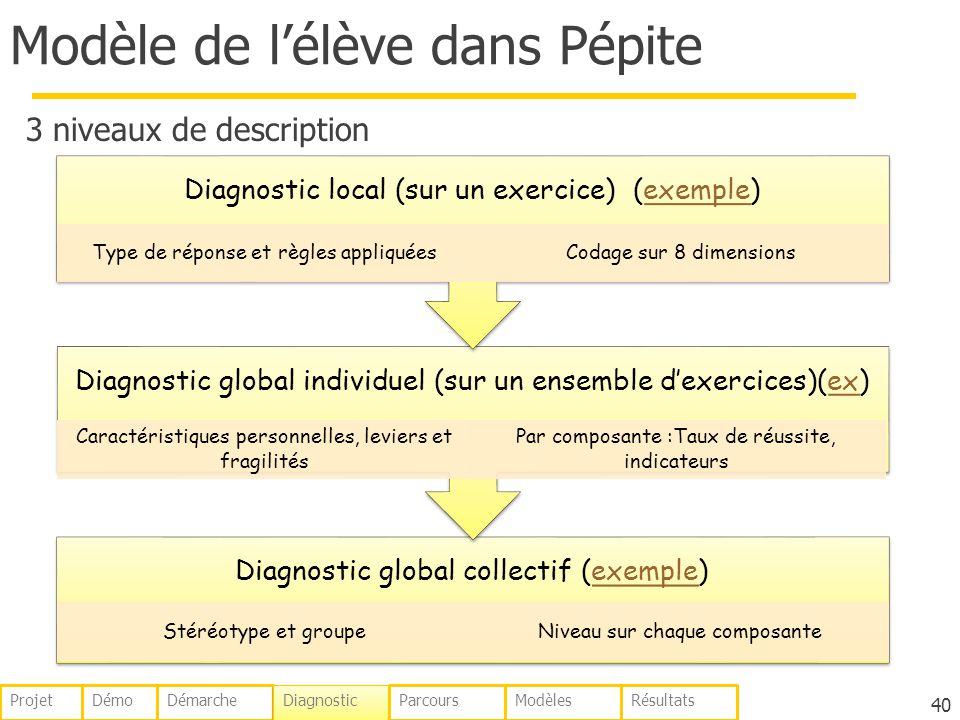 Modèle de lélève dans Pépite 3 niveaux de description 40 Diagnostic global collectif (exemple)exemple Stéréotype et groupeNiveau sur chaque composante Diagnostic global individuel (sur un ensemble dexercices)(ex)ex Caractéristiques personnelles, leviers et fragilités Par composante :Taux de réussite, indicateurs Diagnostic local (sur un exercice) (exemple)exemple Type de réponse et règles appliquéesCodage sur 8 dimensions DémoDémarche Diagnostic ParcoursModèlesRésultatsProjet