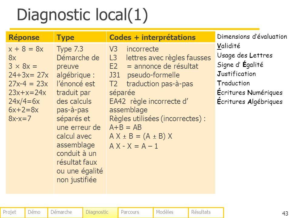 Diagnostic local(1) RéponseTypeCodes + interprétations x + 8 = 8x 8x 3 × 8x = 24+3x= 27x 27x-4 = 23x 23x+x=24x 24x/4=6x 6x+2=8x 8x-x=7 Type 7.3 Démarche de preuve algébrique : lénoncé est traduit par des calculs pas-à-pas séparés et une erreur de calcul avec assemblage conduit à un résultat faux ou une égalité non justifiée V3 incorrecte L3 lettres avec règles fausses E2 = annonce de résultat J31 pseudo-formelle T2 traduction pas-à-pas séparée EA42 règle incorrecte d assemblage Règles utilisées (incorrectes) : A+B = AB A X B = (A B) X A X - X = A – 1 43 Dimensions dévaluation Validité Usage des Lettres Signe d É galité Justification Traduction Écritures Numériques Écritures Algébriques DémoDémarche Diagnostic ParcoursModèlesRésultatsProjet